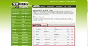 Сайт BestChange.com
