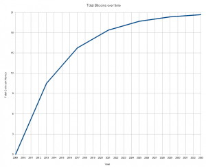 График создания новых биткоинов